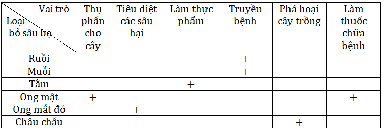 Giải bài 3 trang 94 sgk Sinh 7 | Để học tốt Sinh 7