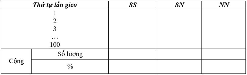 Giải bài 6 thực hành sgk Sinh 9 | Để học tốt Sinh 9