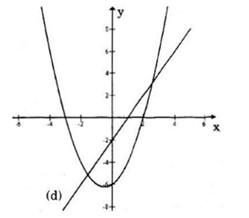 b) Số giao điểm của parabol (P) với đường thẳng (d) đúng bằng số nghiệm của  phương trình: